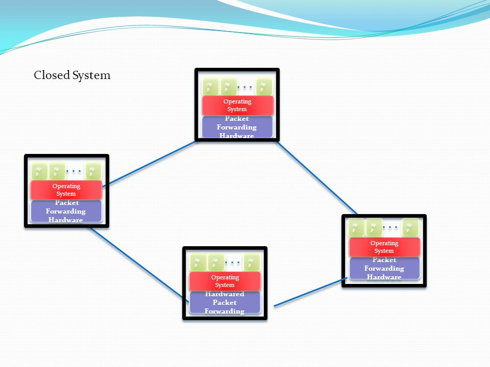 Some OpenFlow applications Wireless mobility/migration Redirect specific application traffic to remote site Network Virtualization Power management Load balancing Traffic engineering Security Applications Load balancing Firewall