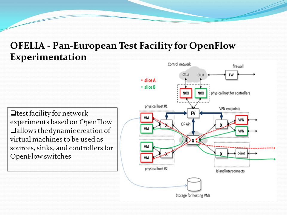  test facility for network experiments based on OpenFlow  allows the dynamic creation of virtual machines to be used as sources, sinks, and controllers for OpenFlow switches OFELIA - Pan-European Test Facility for OpenFlow Experimentation