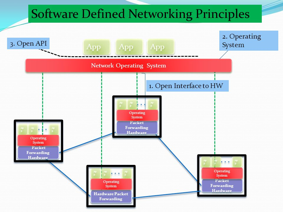What can we do with OpenFlow Write- configure – deploy Experimenting our networks Develop network applications on top of existing controllers (ex.