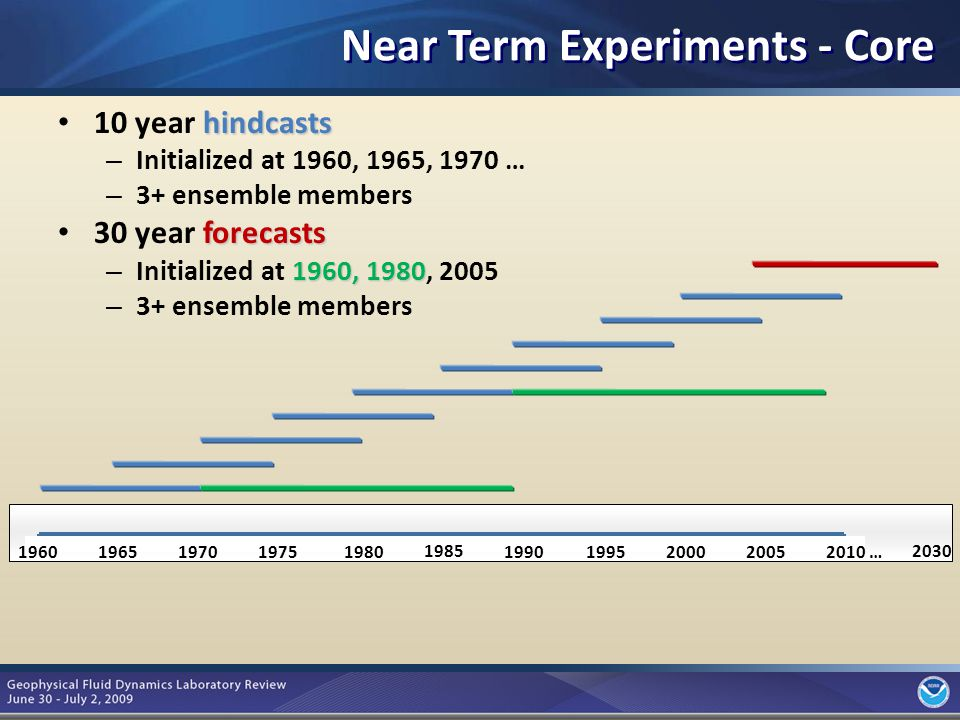 5 Near Term – Tier 1 Time Slice Experiments Time slice = atm-only using prescribed SSTs Time periods – AMIP (1979-2008) and 2026-2035 – Overlap with decadal prediction exps High atmospheric resolution Atmospheric chemistry experiments Study regional impacts Study extreme events