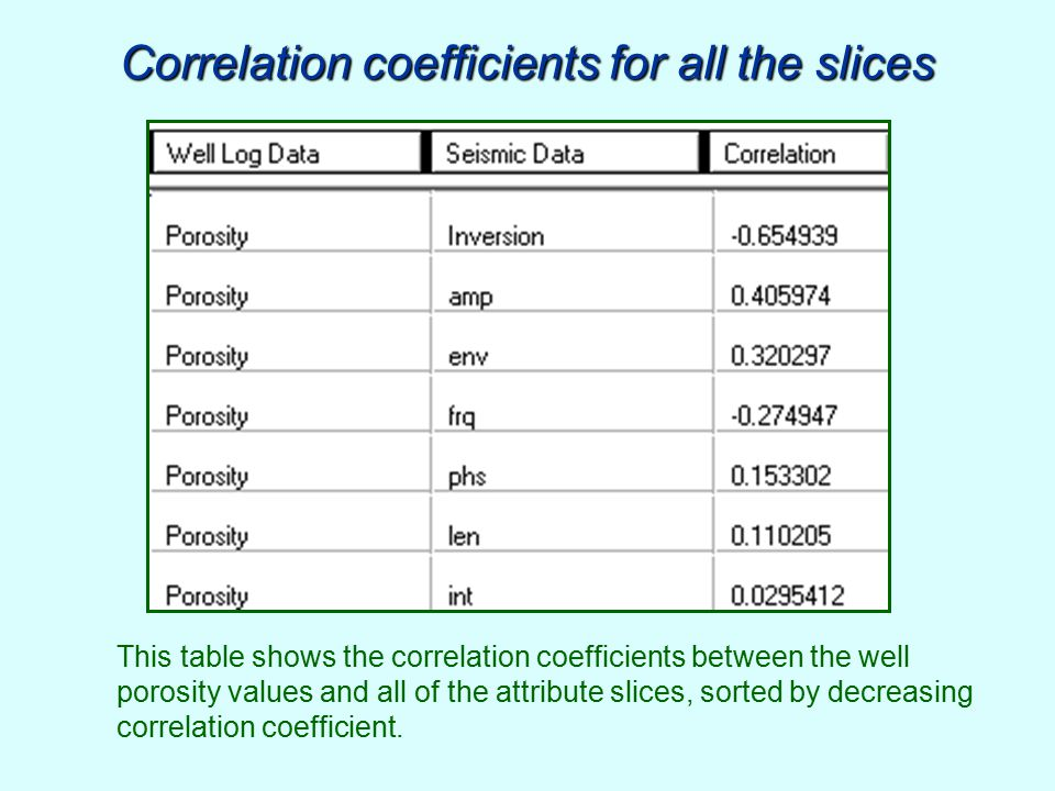 Correlation coefficients for all the slices This table shows the correlation coefficients between the well porosity values and all of the attribute sl