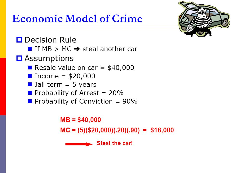 Economic Model of Crime  Decision Rule If MB > MC  steal another car  Assumptions Resale value on car = $40,000 Income = $20,000 Jail term = 5 year