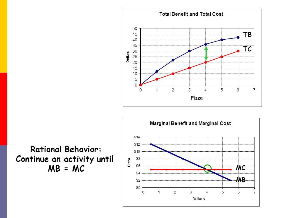 Rational Behavior: Continue an activity until MB = MC MC MB TB TC