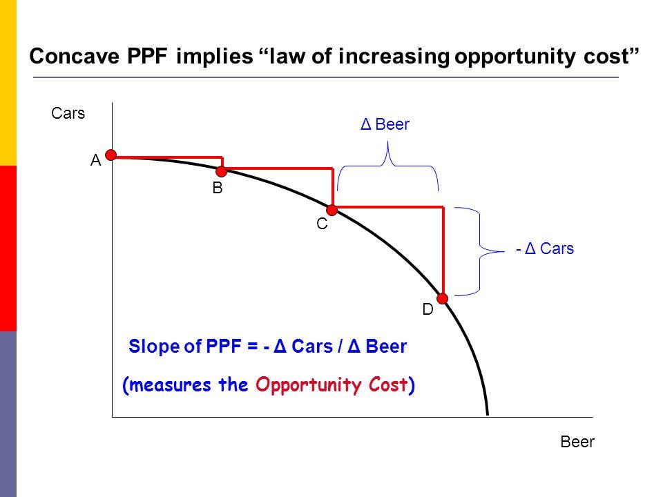Beer Cars A B C D Δ Beer - Δ Cars Slope of PPF = - Δ Cars / Δ Beer Concave PPF implies law of increasing opportunity cost (measures the Opportunity Cost)