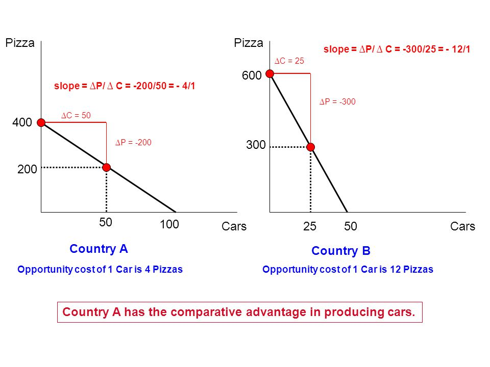 Pizza Cars 100 400 50 600 50 25 200 300 ∆C = 50 ∆C = 25 ∆P = -200 ∆P = -300 Country A Country B Opportunity cost of 1 Car is 4 PizzasOpportunity cost of 1 Car is 12 Pizzas slope = ∆P/ ∆ C = -200/50 = - 4/1 slope = ∆P/ ∆ C = -300/25 = - 12/1 Country A has the comparative advantage in producing cars.