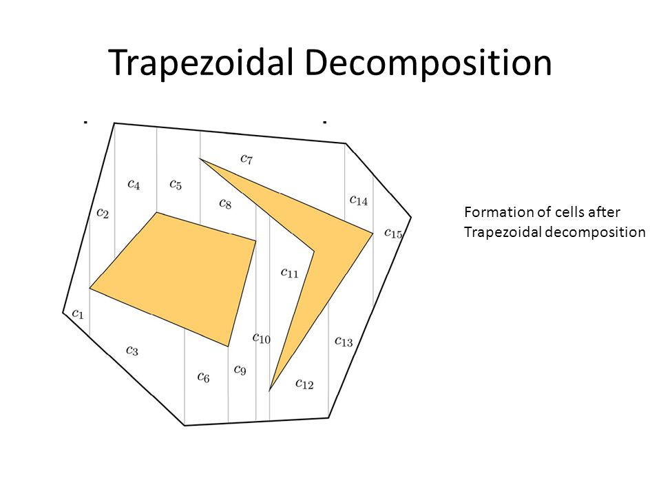 Trapezoidal Decomposition Formation of cells after Trapezoidal decomposition