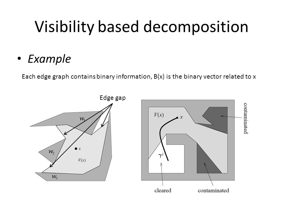 Visibility based decomposition Example Edge gap Each edge graph contains binary information, B(x) is the binary vector related to x