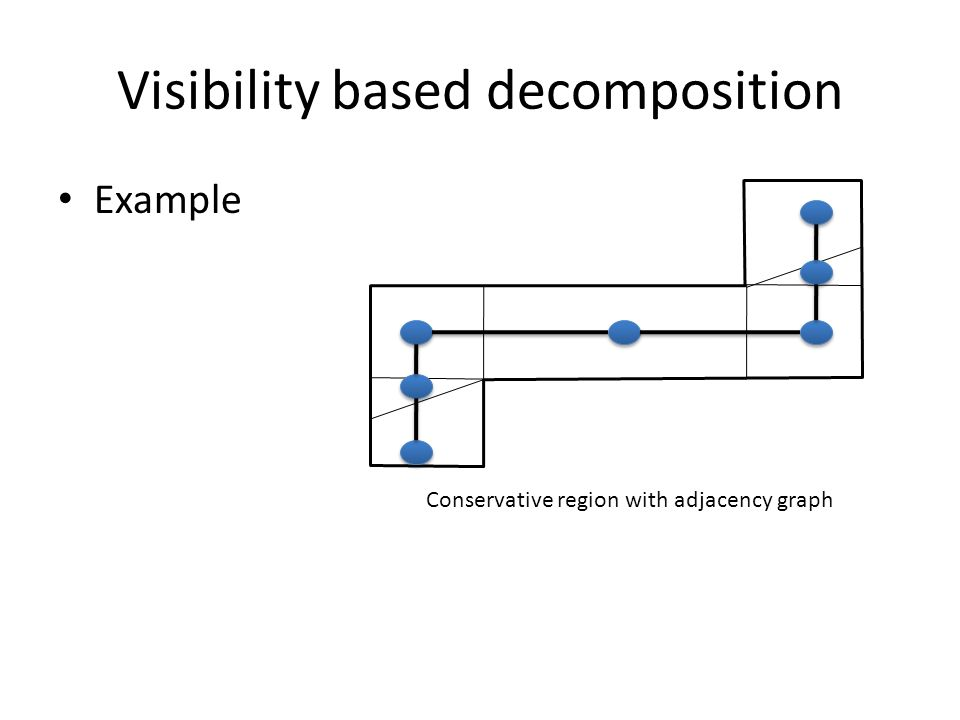 Visibility based decomposition Example Conservative region with adjacency graph