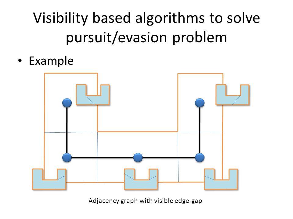 Visibility based algorithms to solve pursuit/evasion problem Example Adjacency graph with visible edge-gap
