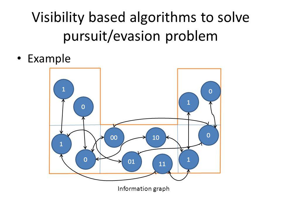 Visibility based algorithms to solve pursuit/evasion problem Example Information graph 1 0 1 0 00 01 10 11 1 0 0 1