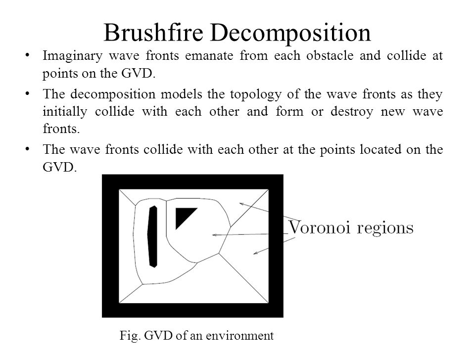 Brushfire Decomposition Imaginary wave fronts emanate from each obstacle and collide at points on the GVD. The decomposition models the topology of th