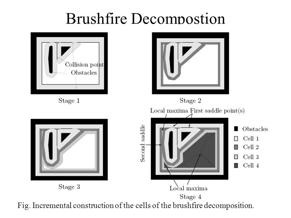 Brushfire Decompostion Fig. Incremental construction of the cells of the brushfire decomposition.