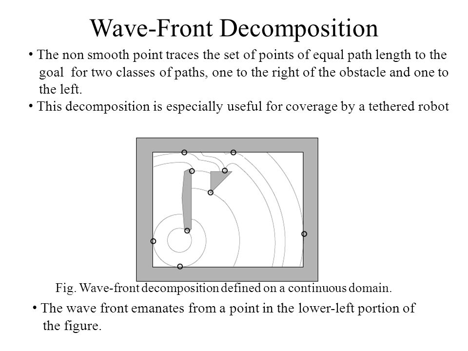 Wave-Front Decomposition Fig. Wave-front decomposition defined on a continuous domain. The wave front emanates from a point in the lower-left portion