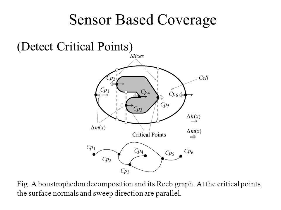 (Detect Critical Points) Sensor Based Coverage Fig.