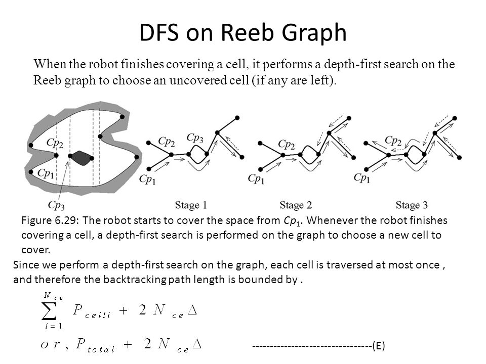 DFS on Reeb Graph When the robot finishes covering a cell, it performs a depth-first search on the Reeb graph to choose an uncovered cell (if any are