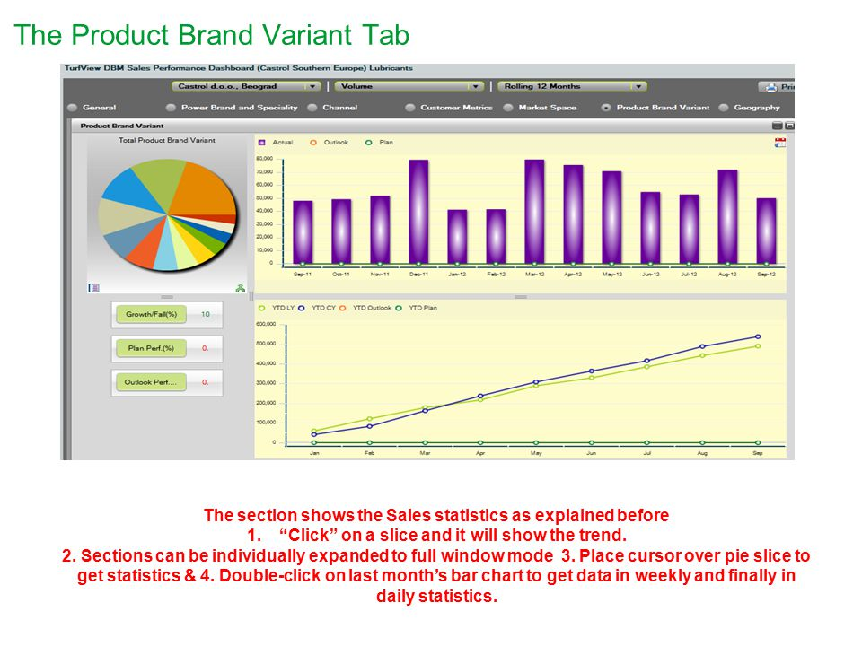 The Product Brand Variant Tab The section shows the Sales statistics as explained before 1. Click on a slice and it will show the trend.