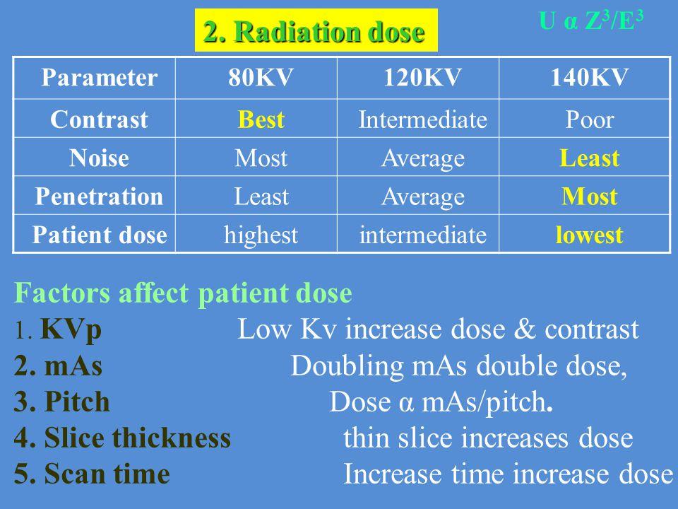 140KV120KV80KVParameter PoorIntermediateBestContrast LeastAverageMostNoise MostAverageLeastPenetration lowestintermediatehighestPatient dose Factors a