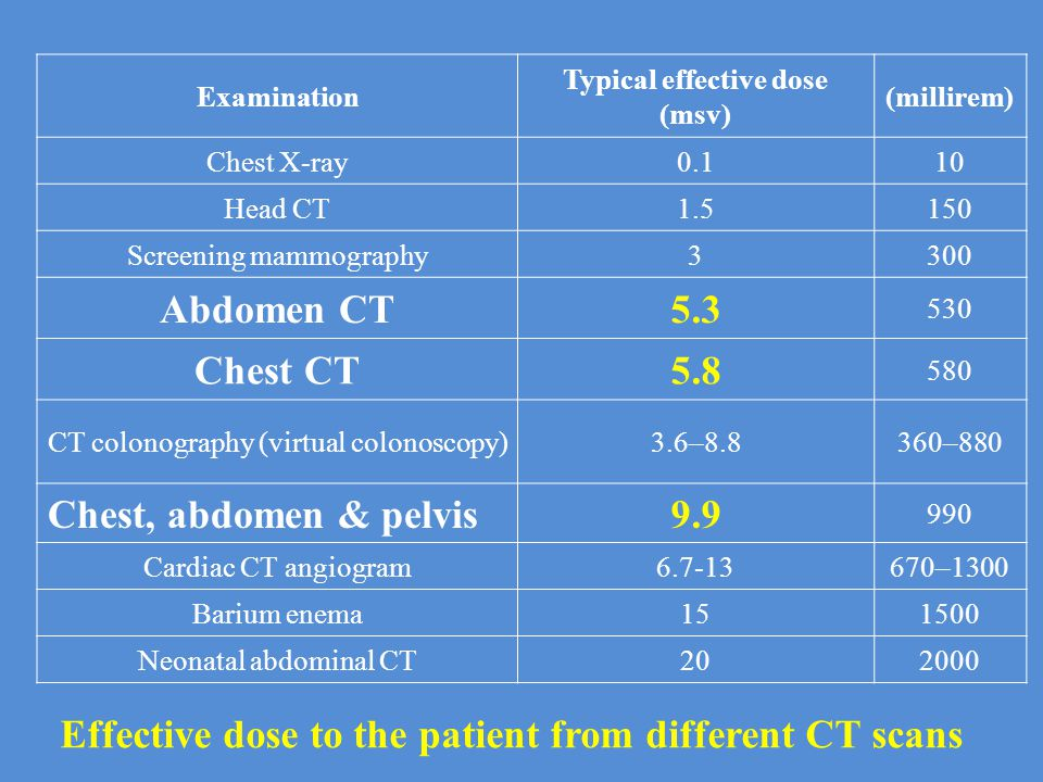 (millirem) Typical effective dose (msv) Examination 100.1Chest X-ray 1501.5Head CT 3003Screening mammography 530 5.3Abdomen CT 580 5.8Chest CT 360–880