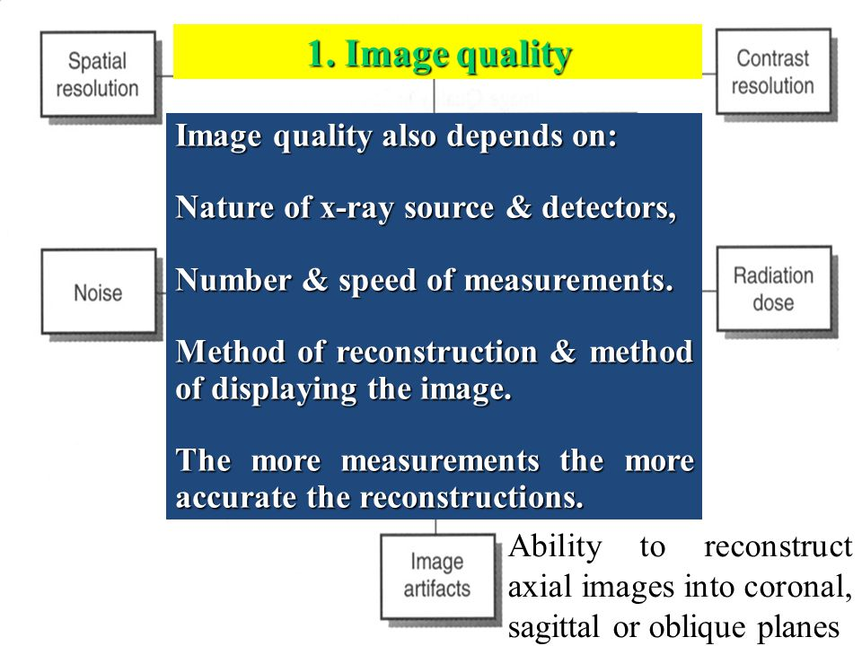 1. Image quality Image quality also depends on: Nature of x-ray source & detectors, Number & speed of measurements. Method of reconstruction & method