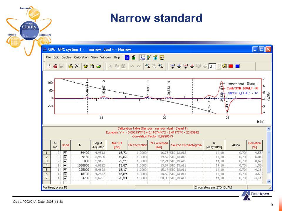 Code: P002/24A Date: 2006-11-30 5 Narrow standard