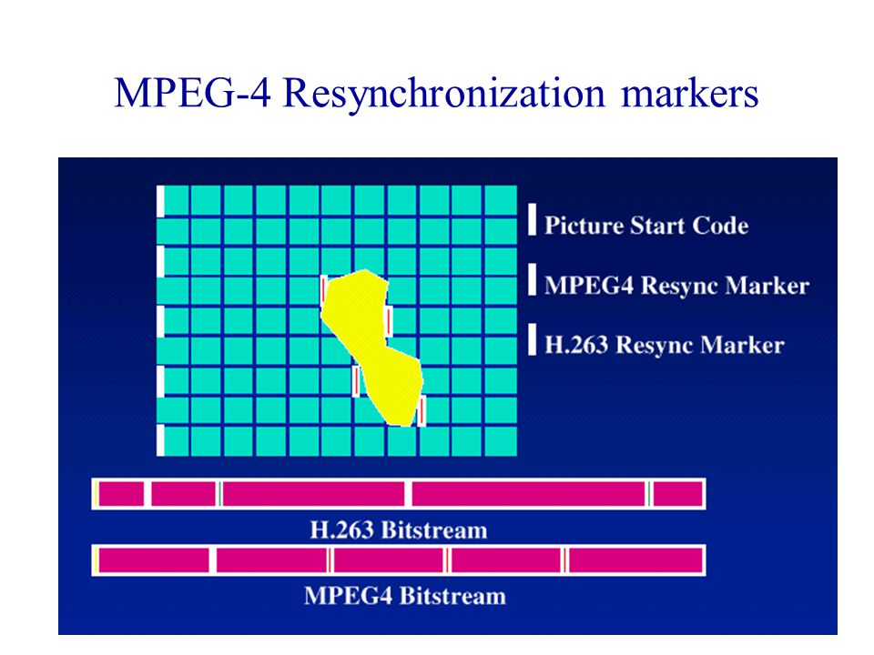 MPEG-4 Resynchronization markers
