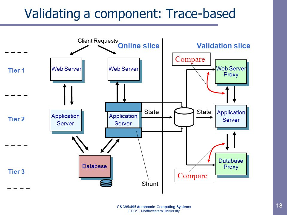CS 395/495 Autonomic Computing Systems EECS, Northwestern University 18 Validating a component: Trace-based Validation sliceOnline slice Application Server Application Server Database Proxy Web Server Proxy State Compare Web Server Database Tier 1 Tier 3 Tier 2 Application Server Application Server Application Server Application Server Client Requests Shunt State