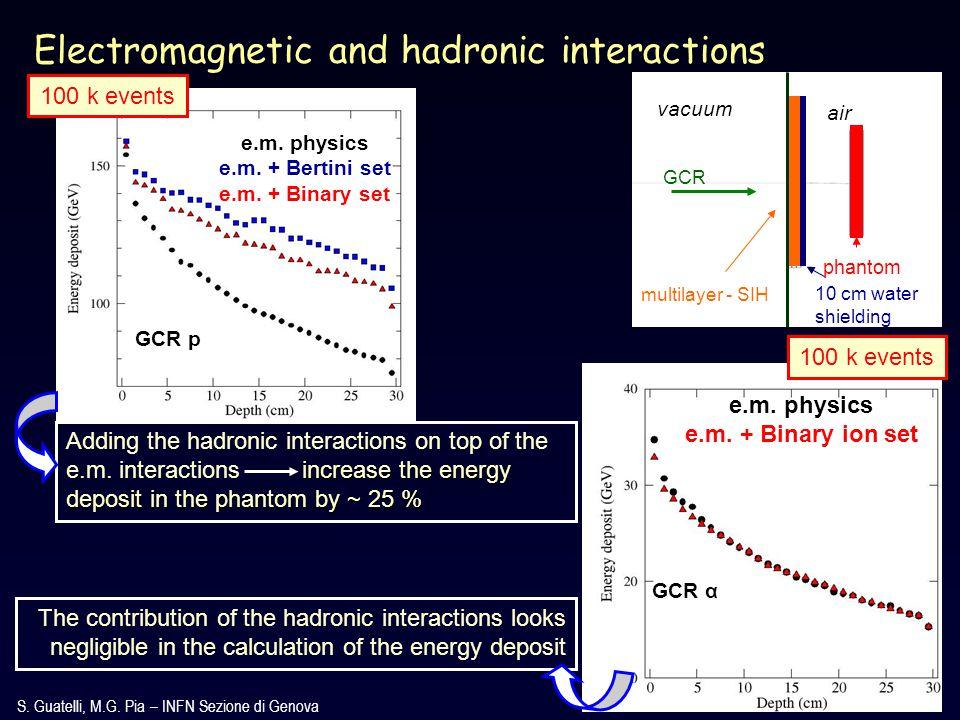 S. Guatelli, M.G. Pia – INFN Sezione di Genova Electromagnetic and hadronic interactions e.m.