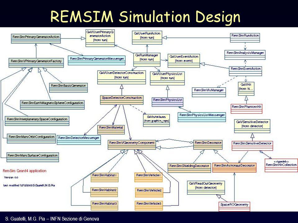 S. Guatelli, M.G. Pia – INFN Sezione di Genova REMSIM Simulation Design