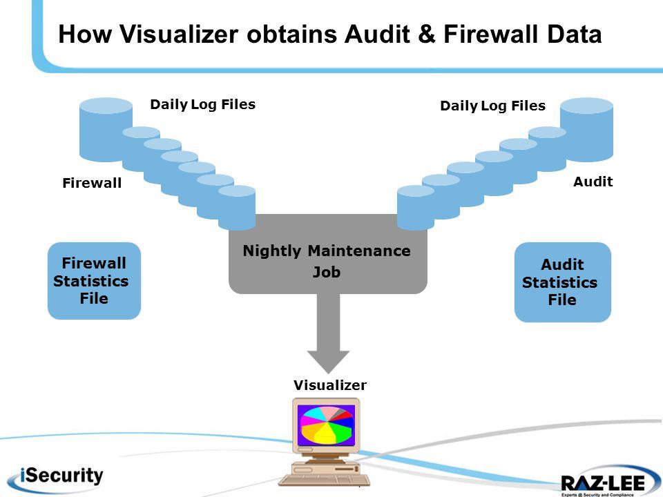 4 Nightly Maintenance Job Audit Statistics File Firewall Statistics File Firewall Audit Visualizer How Visualizer obtains Audit & Firewall Data Daily Log Files