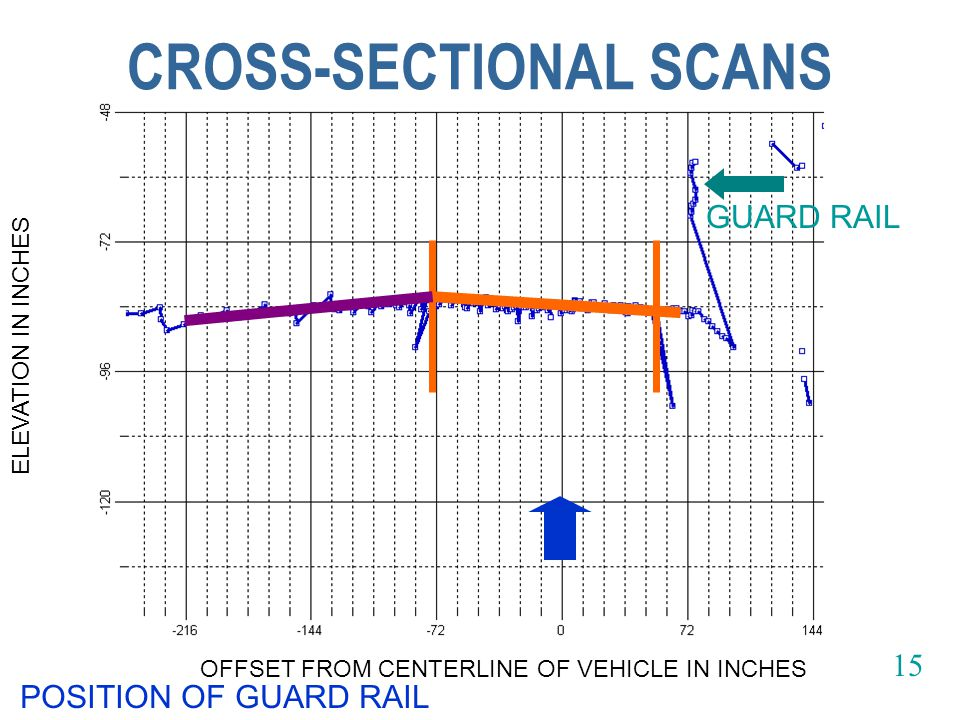 CROSS-SECTIONAL SCANS ELEVATION IN INCHES OFFSET FROM CENTERLINE OF VEHICLE IN INCHES POSITION OF GUARD RAIL GUARD RAIL 15