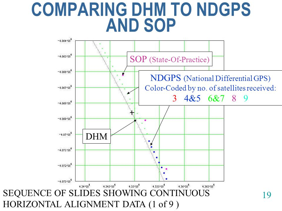 COMPARING DHM TO NDGPS AND SOP SOP (State-Of-Practice) NDGPS (National Differential GPS) Color-Coded by no.