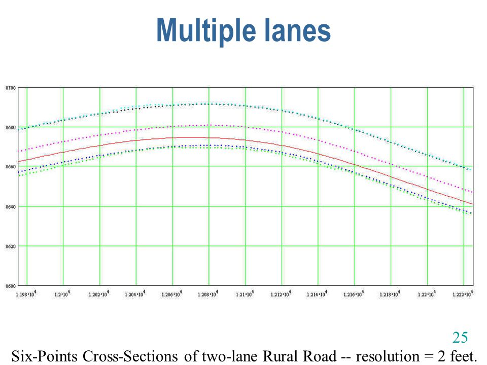 Multiple lanes Six-Points Cross-Sections of two-lane Rural Road -- resolution = 2 feet. 25