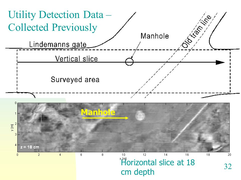 32 Horizontal slice at 18 cm depth Manhole Utility Detection Data – Collected Previously