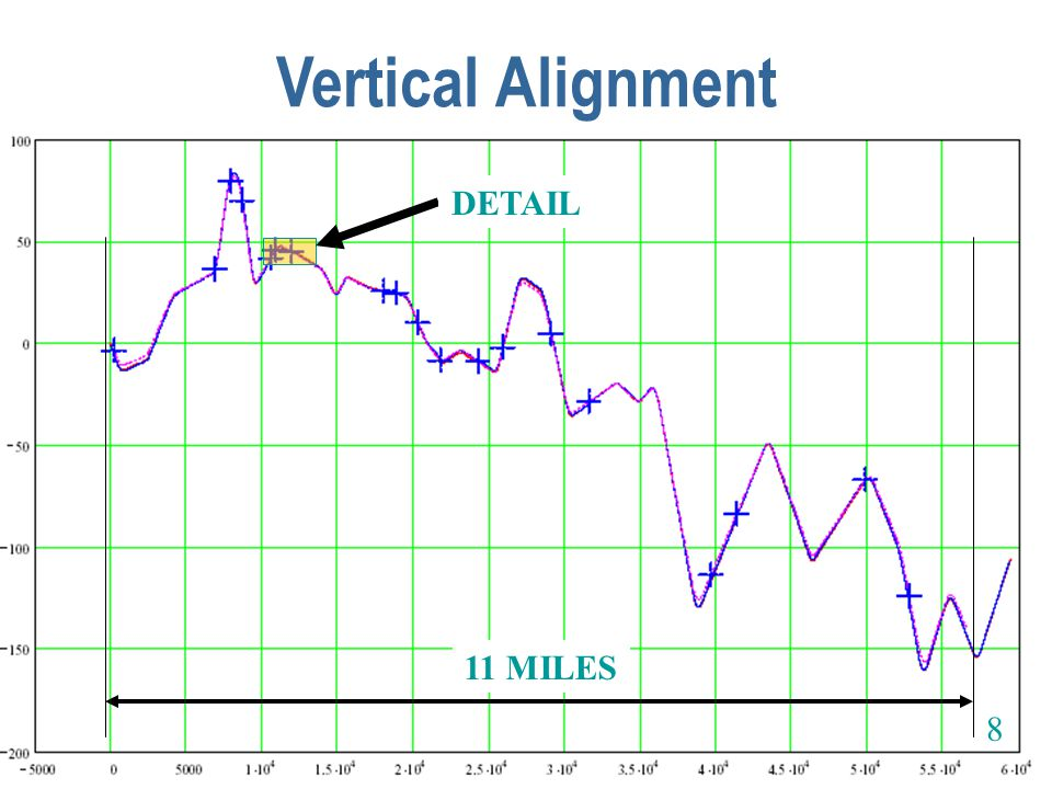 Vertical Alignment DETAIL 11 MILES 8