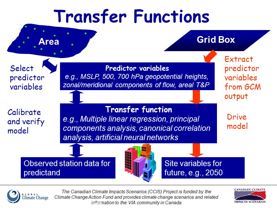 The Canadian Climate Impacts Scenarios (CCIS) Project is funded by the Climate Change Action Fund and provides climate change scenarios and related information to the VIA community in Canada Prepared by Elaine Barrow, CCIS Project Transfer Functions Grid Box Transfer function e.g., Multiple linear regression, principal components analysis, canonical correlation analysis, artificial neural networks Site variables for future, e.g., 2050 Predictor variables e.g., MSLP, 500, 700 hPa geopotential heights, zonal/meridional components of flow, areal T&P Area Select predictor variables Calibrate and verify model Extract predictor variables from GCM output Drive model Observed station data for predictand