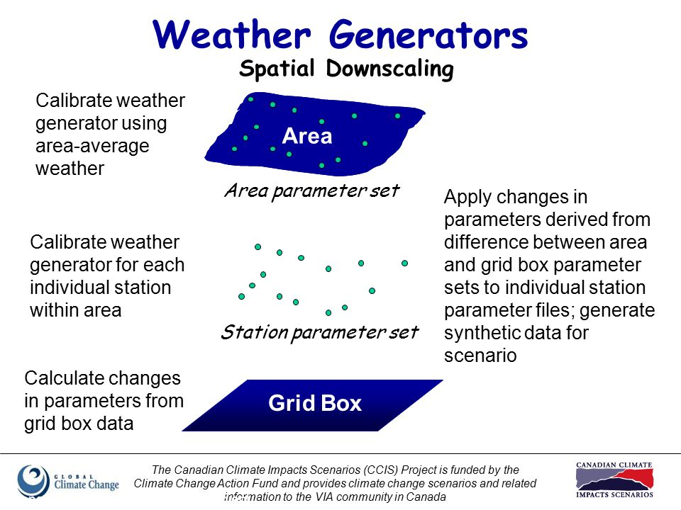 The Canadian Climate Impacts Scenarios (CCIS) Project is funded by the Climate Change Action Fund and provides climate change scenarios and related information to the VIA community in Canada Prepared by Elaine Barrow, CCIS Project Weather Generators Area Grid Box Calibrate weather generator using area-average weather Calibrate weather generator for each individual station within area Station parameter set Calculate changes in parameters from grid box data Area parameter set Apply changes in parameters derived from difference between area and grid box parameter sets to individual station parameter files; generate synthetic data for scenario Spatial Downscaling