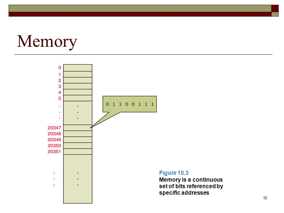 10 Memory Figure 10.3 Memory is a continuous set of bits referenced by specific addresses