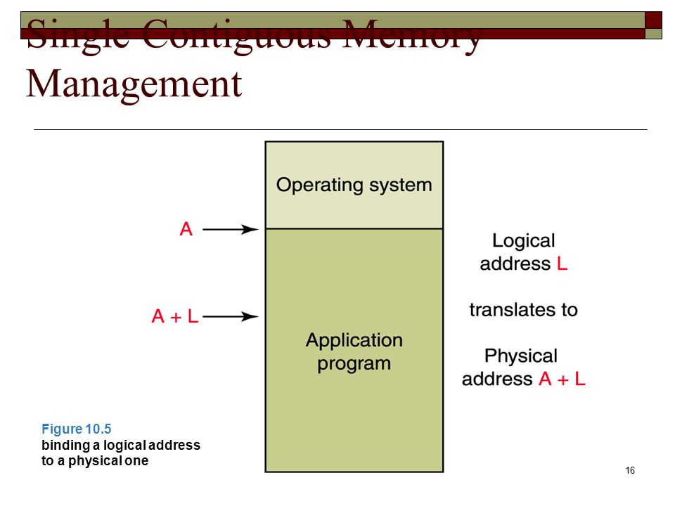 16 Single Contiguous Memory Management Figure 10.5 binding a logical address to a physical one