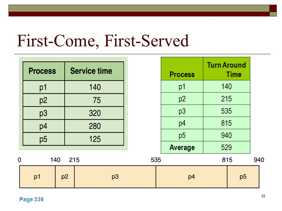 35 First-Come, First-Served Page 336 Process Turn Around Time p1140 p2215 p3535 p4815 p5940 Average 529