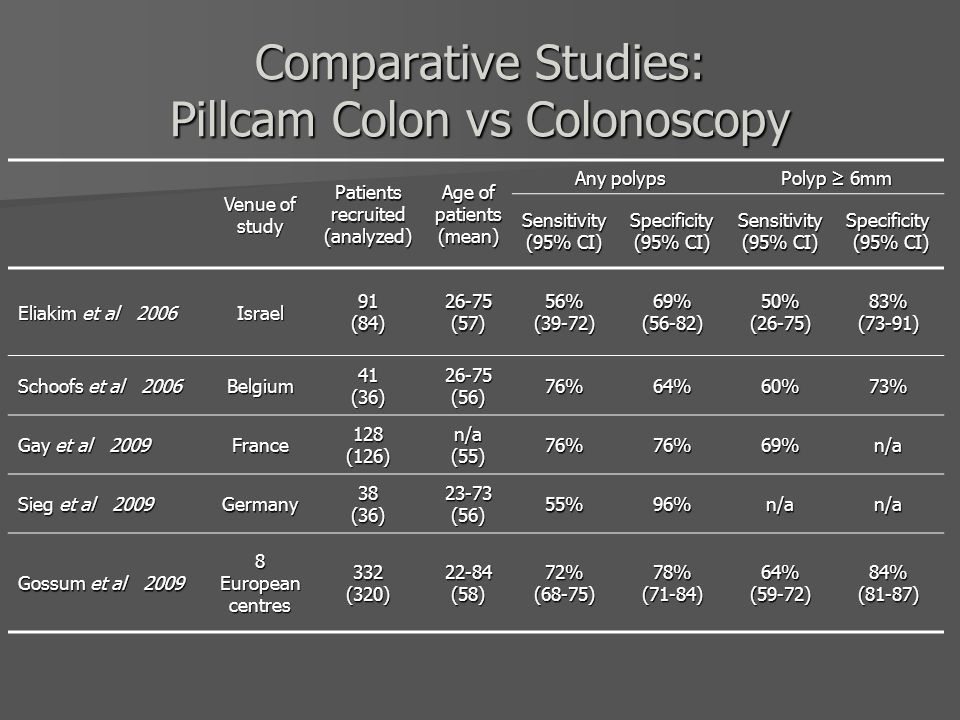 Venue of study Patients recruited (analyzed) Age of patients (mean) Any polyps Polyp ≥ 6mm Sensitivity (95% CI) Specificity (95% CI) Sensitivity (95%