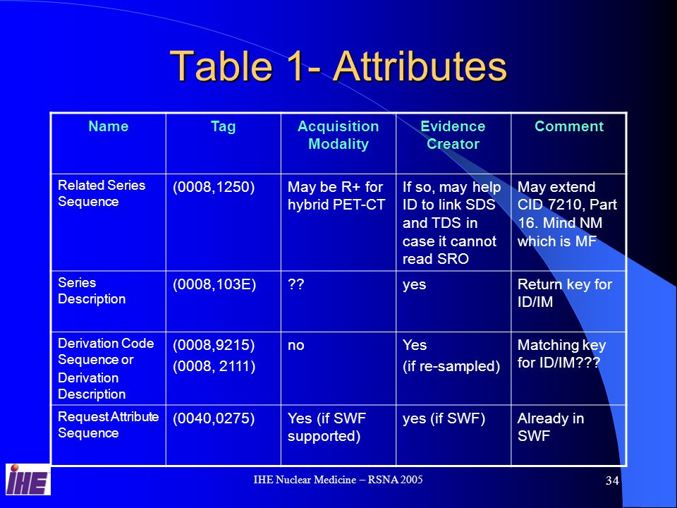 IHE Nuclear Medicine – RSNA 2005 34 Table 1- Attributes NameTagAcquisition Modality Evidence Creator Comment Related Series Sequence (0008,1250)May be