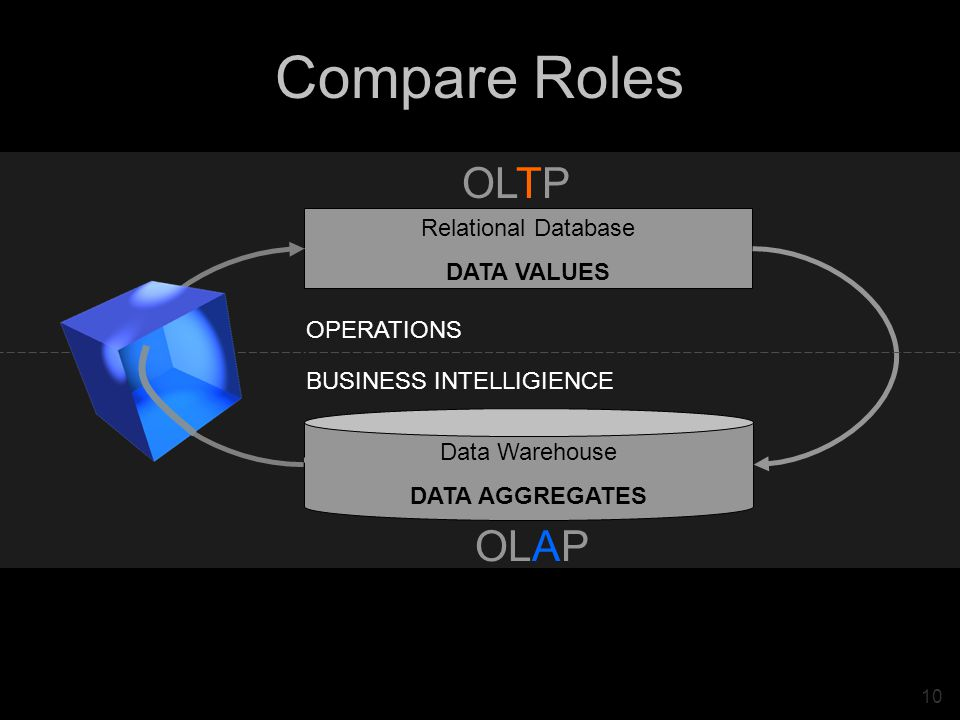 10 Compare Roles Relational Database DATA VALUES Data Warehouse DATA AGGREGATES OLTP OLAP OPERATIONS BUSINESS INTELLIGIENCE