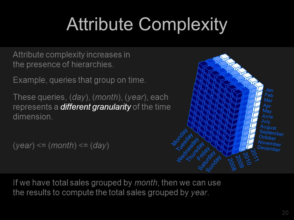 20 Attribute Complexity Jan Feb Mar Apr May June July August September October November December Monday Tuesday Wednesday Thursday Friday Saturday Sunday 2011 2010 2009 2008 Attribute complexity increases in the presence of hierarchies.