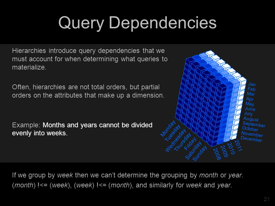 21 Query Dependencies Jan Feb Mar Apr May June July August September October November December Monday Tuesday Wednesday Thursday Friday Saturday Sunday 2011 2010 2009 2008 Hierarchies introduce query dependencies that we must account for when determining what queries to materialize.