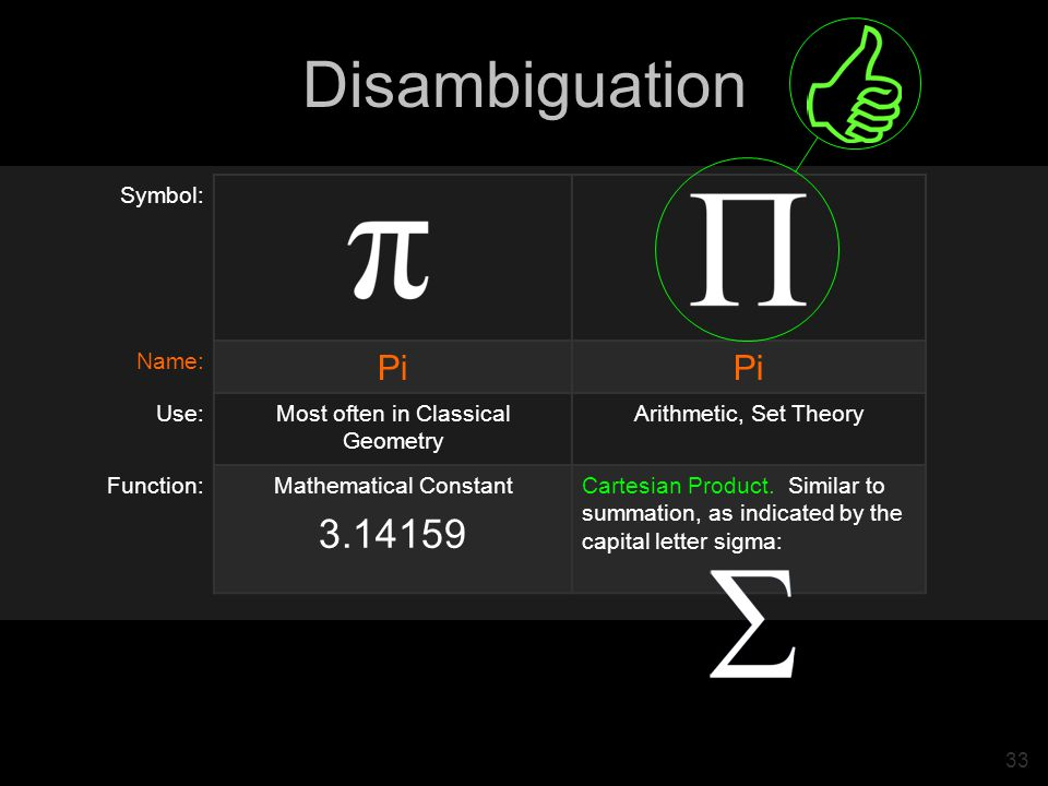 33 Disambiguation Symbol: Name: Pi Use:Most often in Classical Geometry Arithmetic, Set Theory Function:Mathematical Constant 3.14159 Cartesian Product.