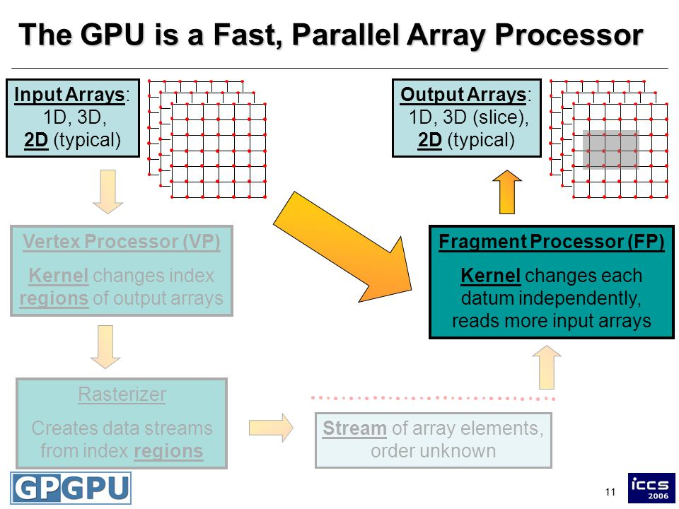 11 The GPU is a Fast, Parallel Array Processor Input Arrays: 1D, 3D, 2D (typical) Vertex Processor (VP) Kernel changes index regions of output arrays Rasterizer Creates data streams from index regions Stream of array elements, order unknown Fragment Processor (FP) Kernel changes each datum independently, reads more input arrays Output Arrays: 1D, 3D (slice), 2D (typical)
