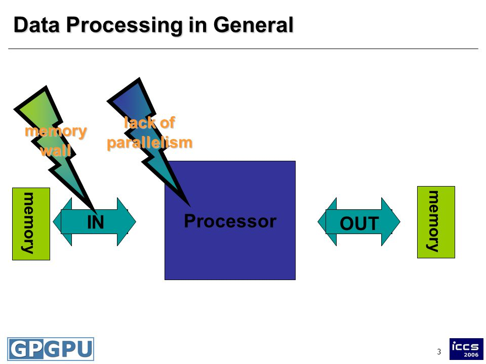 3 INOUT Data Processing in General Processor IN OUT memory memorywall lack of parallelism