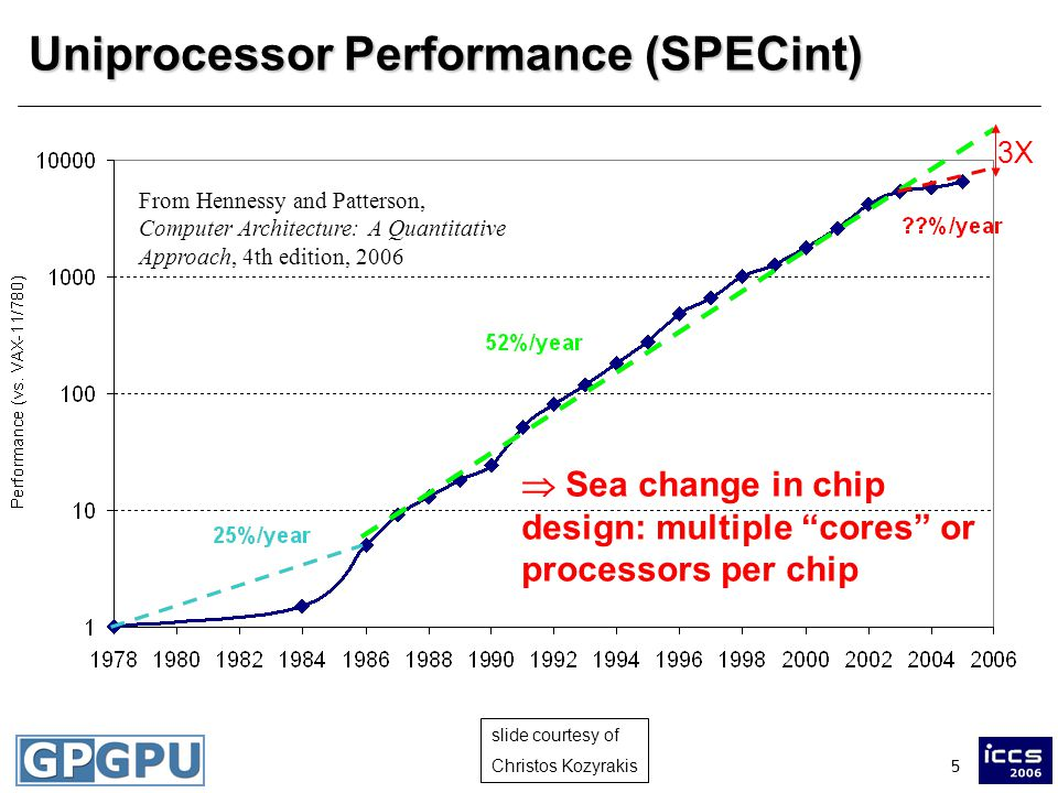 5 Uniprocessor Performance (SPECint) From Hennessy and Patterson, Computer Architecture: A Quantitative Approach, 4th edition, 2006  Sea change in chip design: multiple cores or processors per chip 3X slide courtesy of Christos Kozyrakis