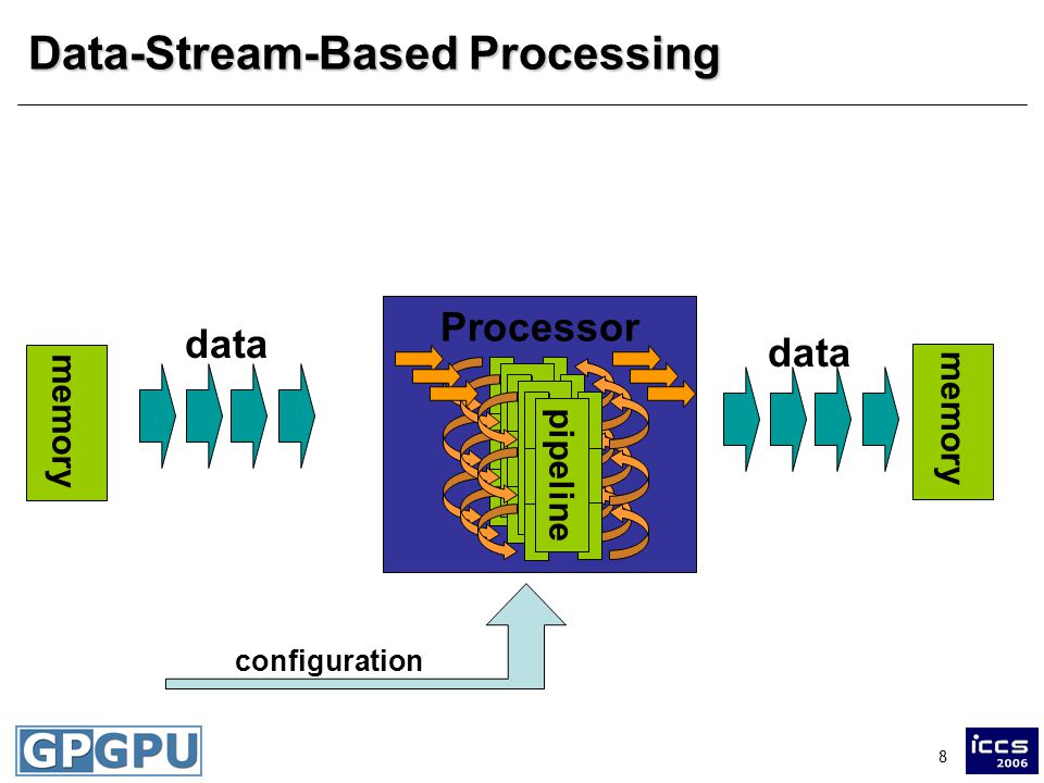 8 Processor Data-Stream-Based Processing memory pipeline data configuration pipeline