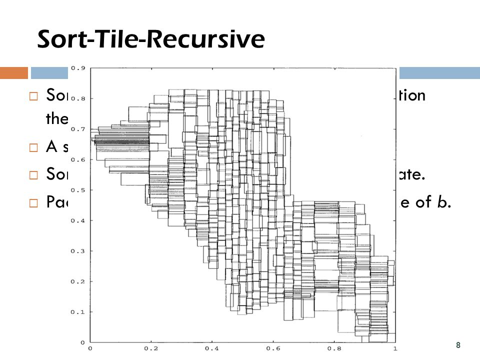 Sort-Tile-Recursive  Sort the rectangles by x-coordinate and partition them into S vertical slices.